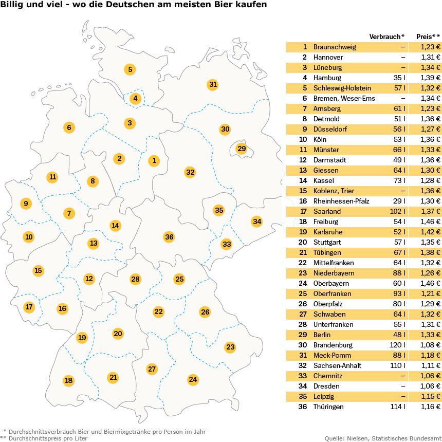 Grafik - Nielsen-Studie Bierverbrauch, Bierpreis