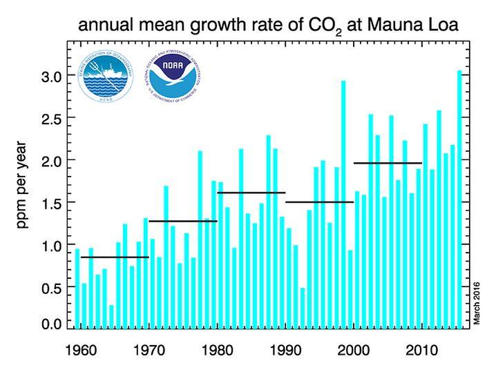 Zunahme von CO2 in der Luft von Jahr zu Jahr, gemessen in CO2-Teilchen pro Millionen Luftteilchen.