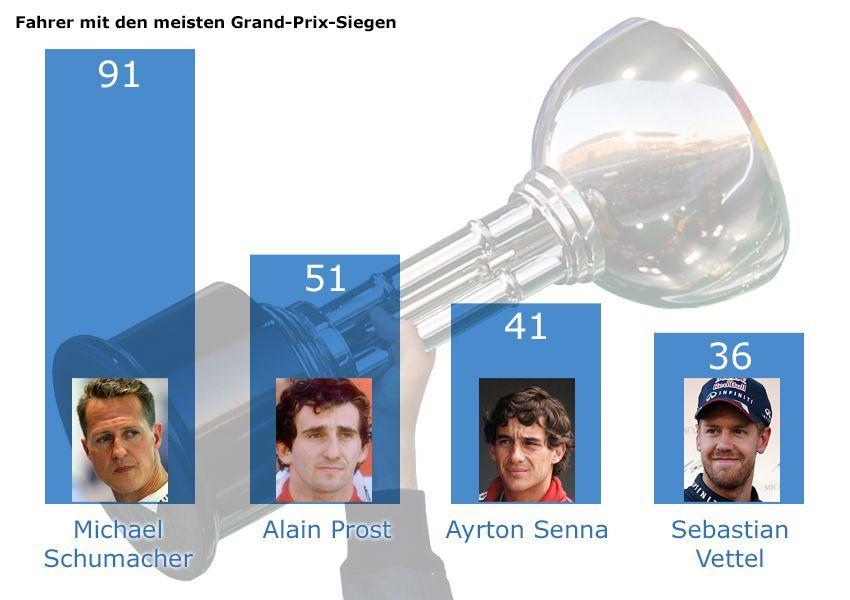Grafik F1 - Fahrer mit den meisten Grand-Prix-Siegen v3
