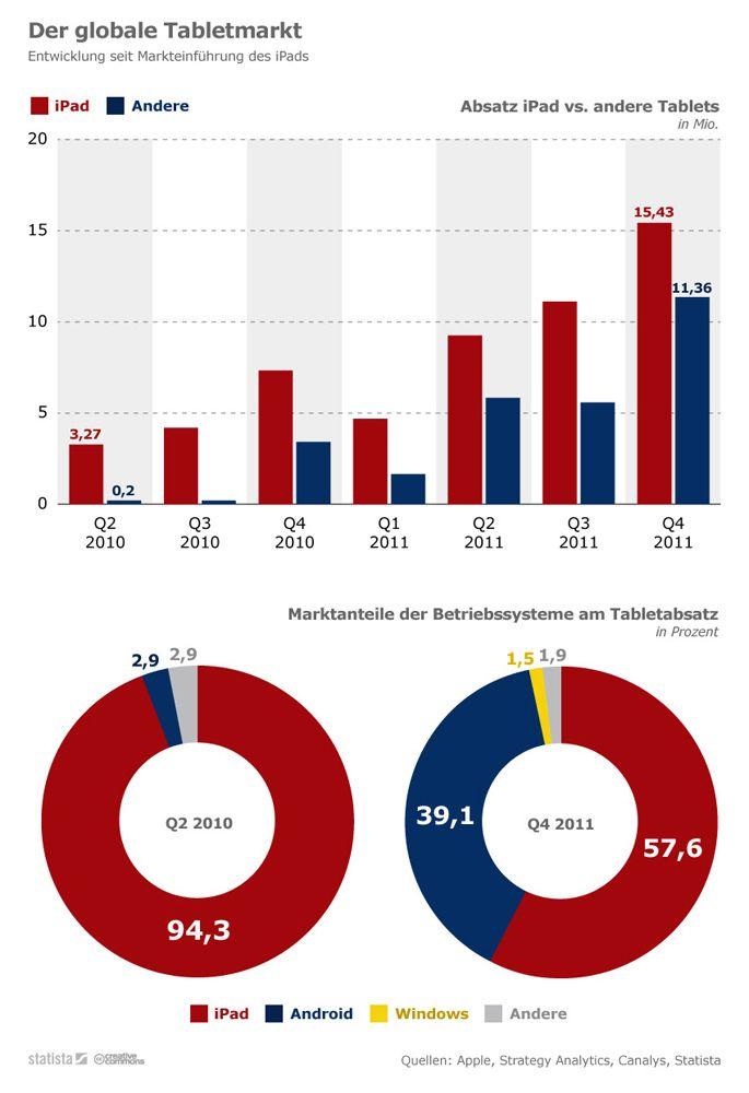 Infografik Statista
