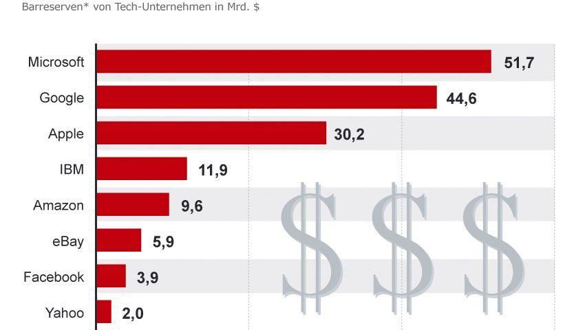 Grafik: Die Barreserven der Tech-Unternehmen