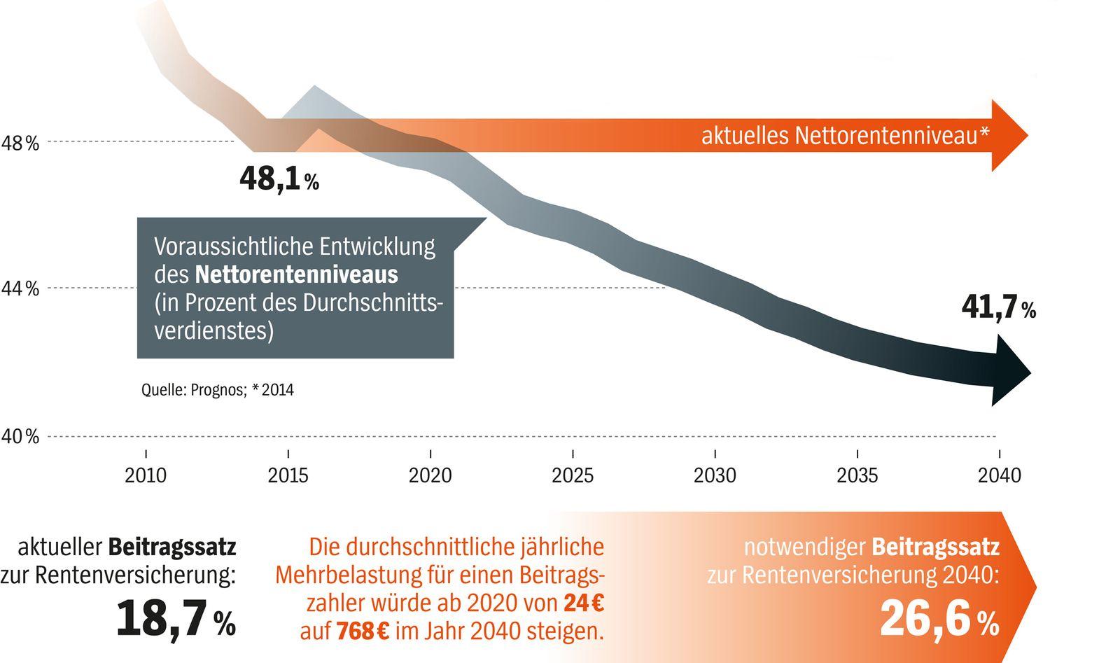 SPIEGEL 32/2016 Grafik Rentenentwicklung / Rente