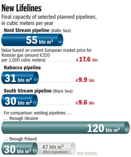 Graphic: Capacity of selected planned pipelines