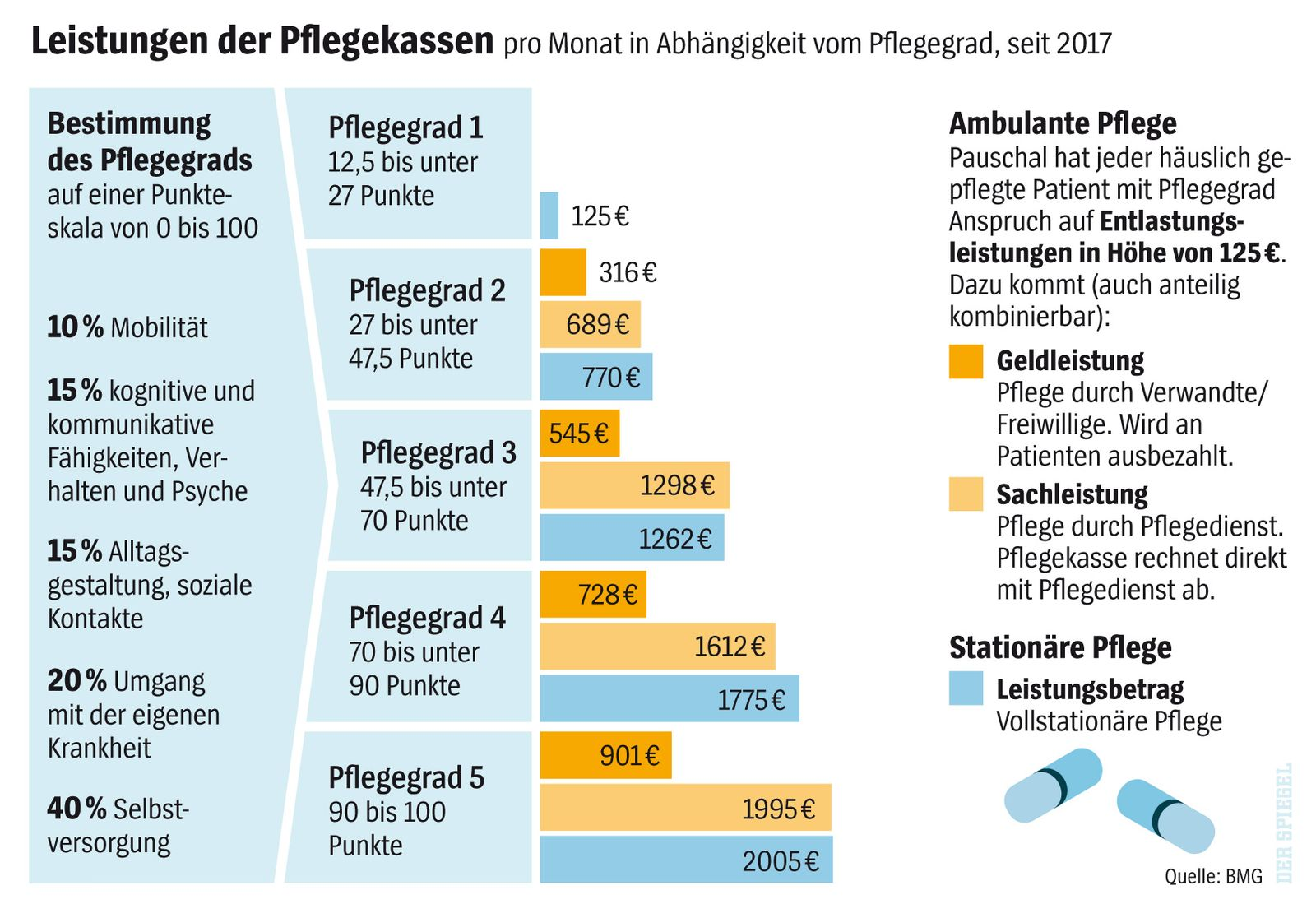 SPIEGEL Plus SP 2018/5 S.50: TITEL Pflege 2