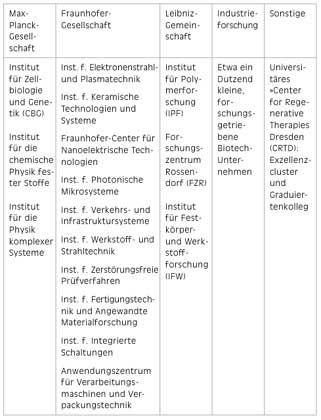 Institute für Hochtechnologie-Entwicklung und Spitzenforschung in Deutschland