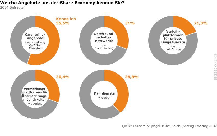 Share Economy 2