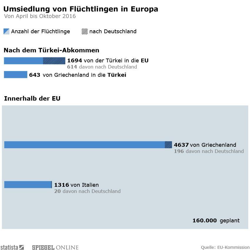 Infografik der Woche KW42/16 - Umsiedlungen Flüchtlinge LIGHT