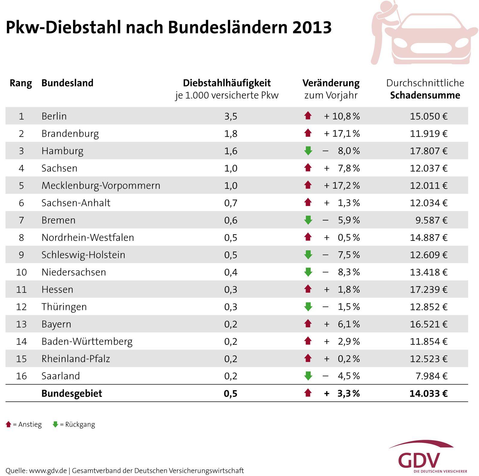 PKW Diebstahl / 2013