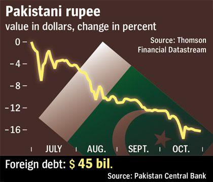 The rupee plummets.
