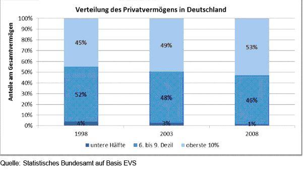 Grafik Statistisches Bundesamt / Verteilung Privatvermoegen