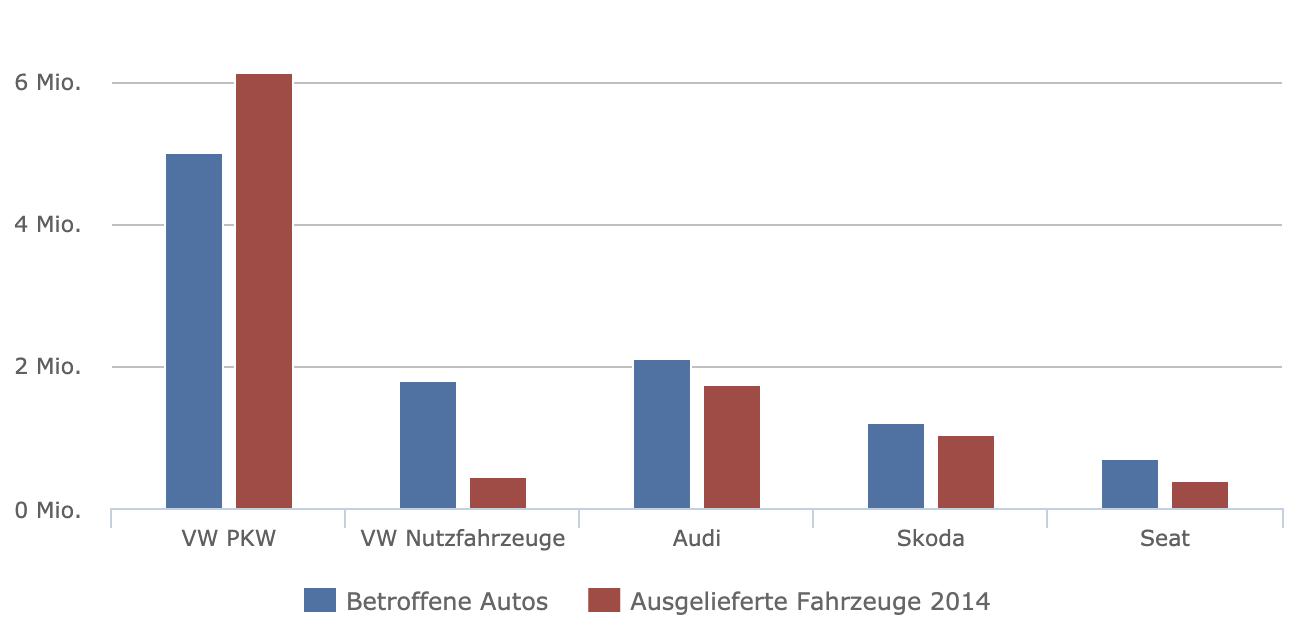 So viele Schummel-Autos sind unterwegs