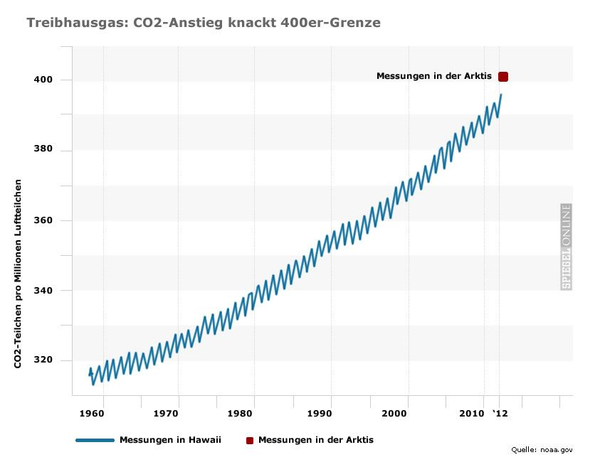 Graik Chart CO2 Grenze 400