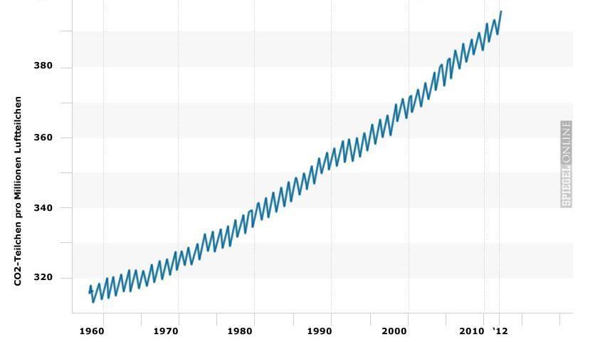 Treibhausgas-Zunahme in der Luft: CO2-Menge auf Hawaii und in der Arktis (roter Punkt)