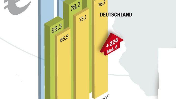 Grafiken: So entwickeln sich die Staatsschulden weltweit