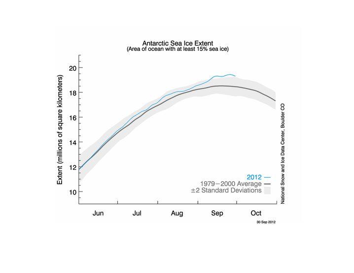 Antarktisches Meereis in den Wintermonaten: Die blaue Linie zeigt den Zuwachs der Eisschollen 2012; die graue Linie zeigt den Durchschnitt der Jahre 1979 bis 2000