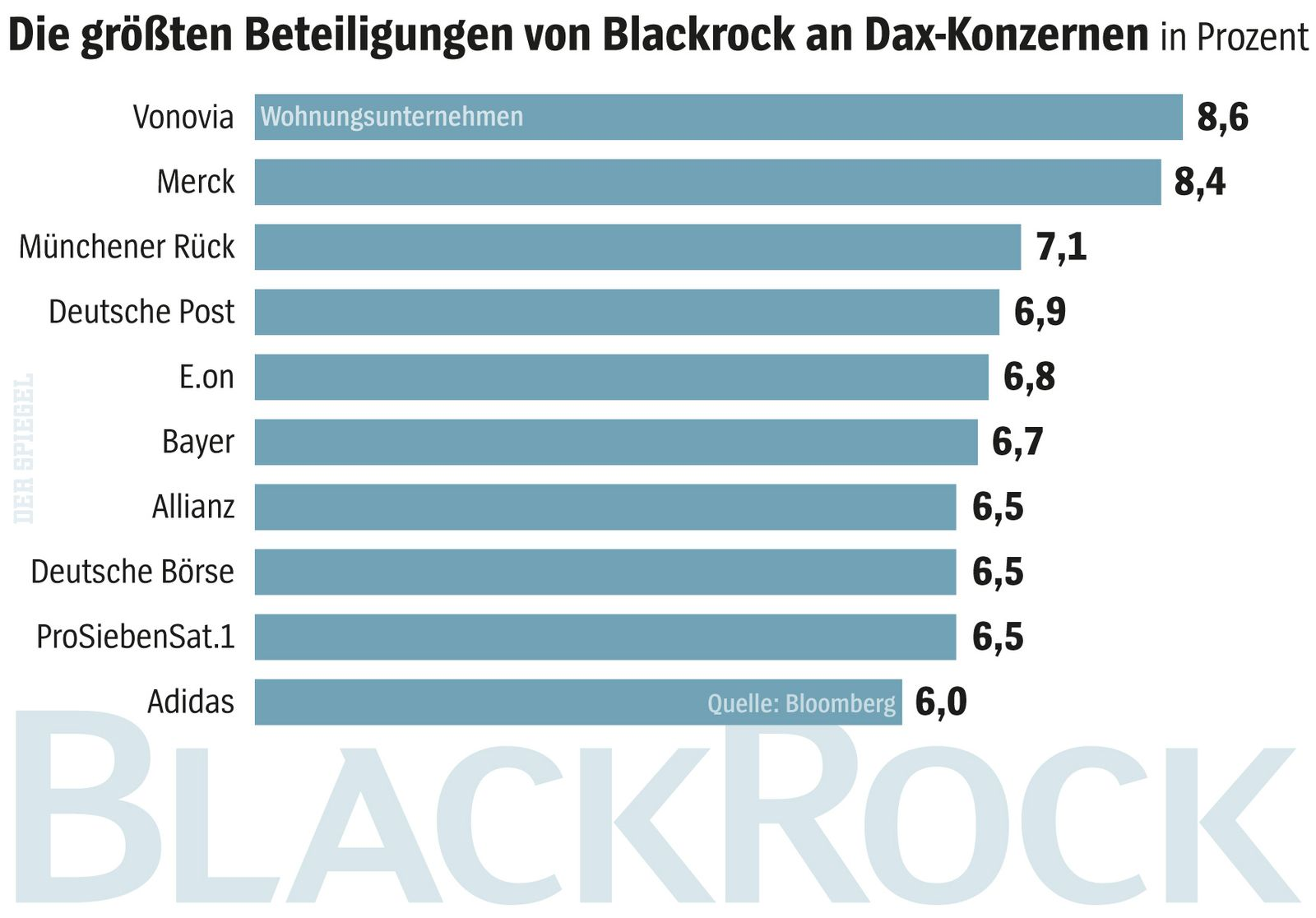 SPIEGEL Plus SPIEGEL 24/2017 S. 68 Grafik Blackrock