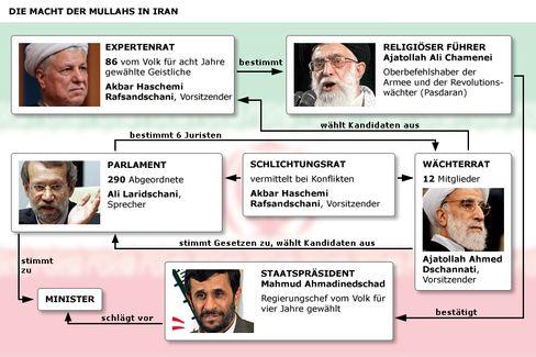 Machtgefüge in Iran (zur Großansicht klicken Sie auf die Grafik)