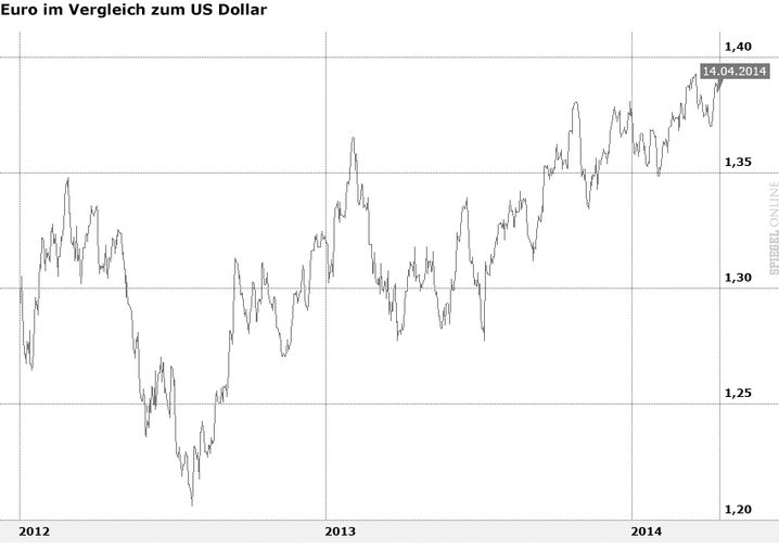 Euro-Kurs seit Mitte 2012: So stark wie selten zuvor