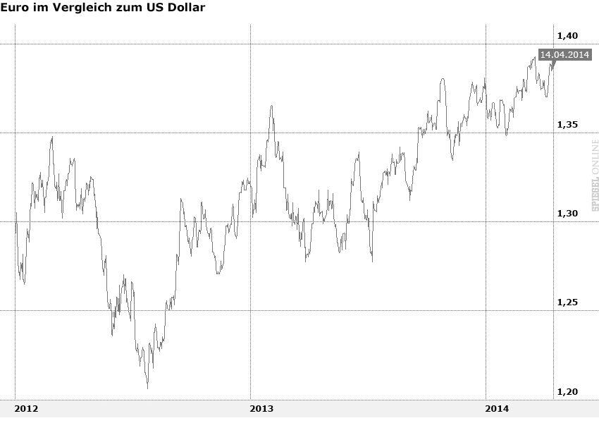 Grafik - Euro im Vergleich zum US-Dollar