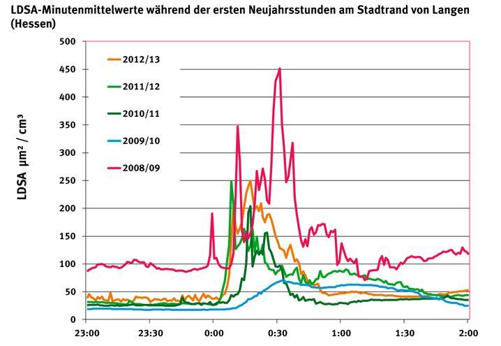 Feinstaubmessungen zu Silvester am Stadtrand von Langen (Hessen) von 23 Uhr bis 2 Uhr
