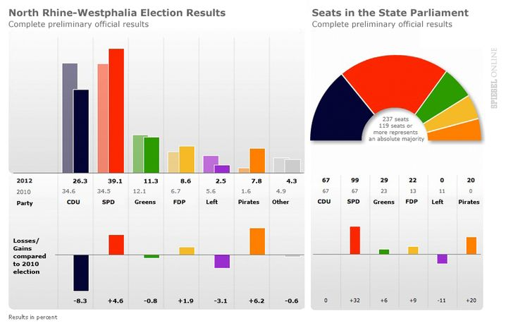 Graphic: Election results from state vote in North Rhine-Westphalia.