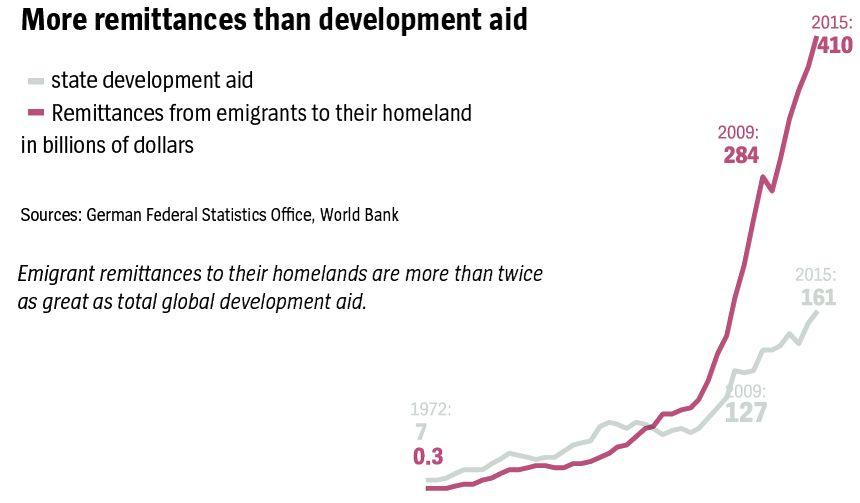 english version Grafik DER SPIEGEL 9/2017 Seite 62 - More remittances than development aid