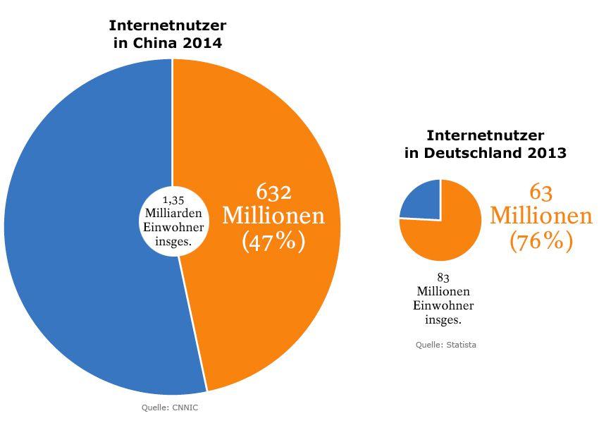 Grafik 6 Alibaba - Internetnutzer in China und Deutschland