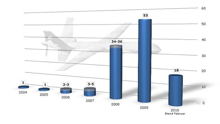 Grafiken: US-Drohnen