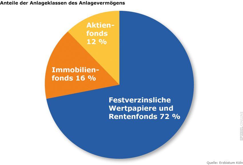 Grafik - Erzbistum Köln - Anteile der Anlageklassen des Anlagevermögens