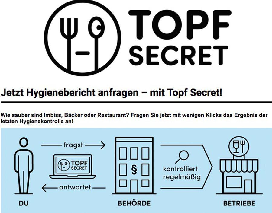 EINMALIGE VERWENDUNG foodwatch.org/de/informieren/topf-secret/jetzt-hygienebericht-anfragen/