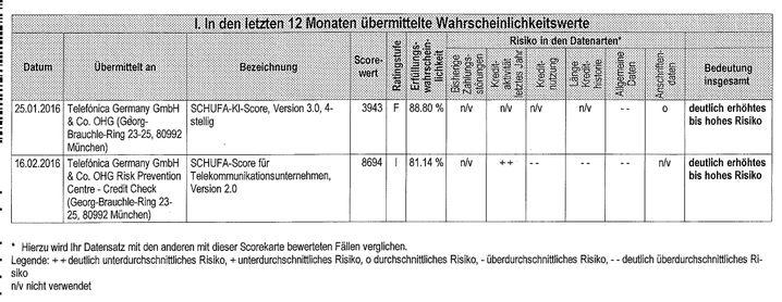 Schufa Score 88