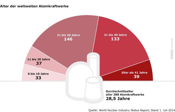 Demografischer Wandel bei Atomkraftwerken: Drei Viertel sind über 20 Jahre alt