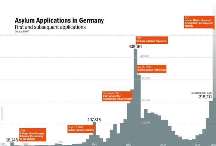 Graphic: Waves of Asylum-Seekers in Germany
