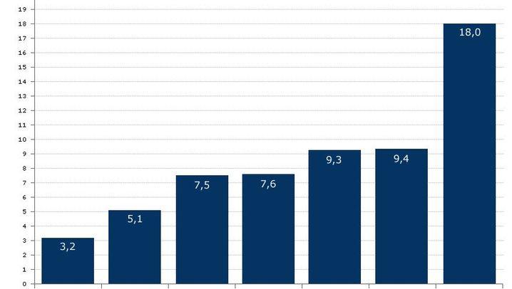 Fotostrecke: Die wichtigsten Ergebnisse der OECD-Studie