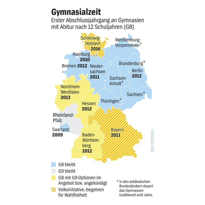 Grafik: Stand von G8 in Deutschland