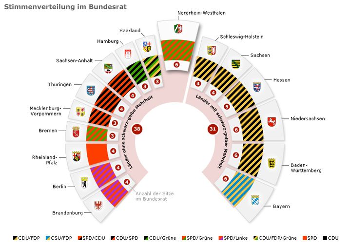 Schlüsselland Nordrhein-Westfalen im Bundesrat: Die Machtübernahme von Rot-Grün würde die schwarz-gelbe Mehrheit zerstören