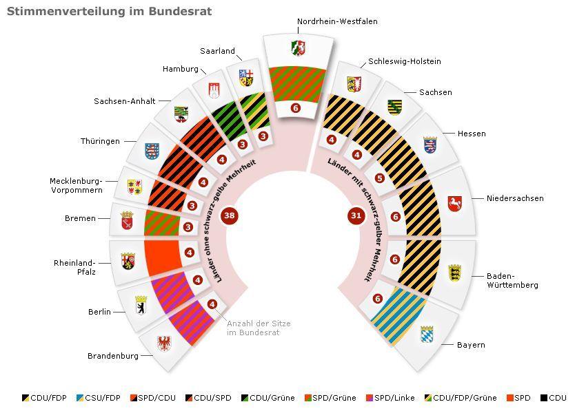 NICHT MEHR VERWENDEN - ALT Grafik - Stimmenverteilung im Bundesrat - SPD-Grüne