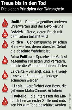 Grafik: Die Regeln der Mafia