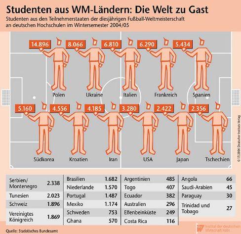 Studenten aus WM-Ländern: Kurze Anreise ins Stadion