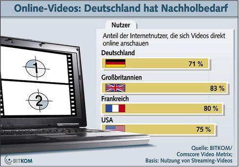 Bitkom-Studie: Nachholbedarf für Deutschland?