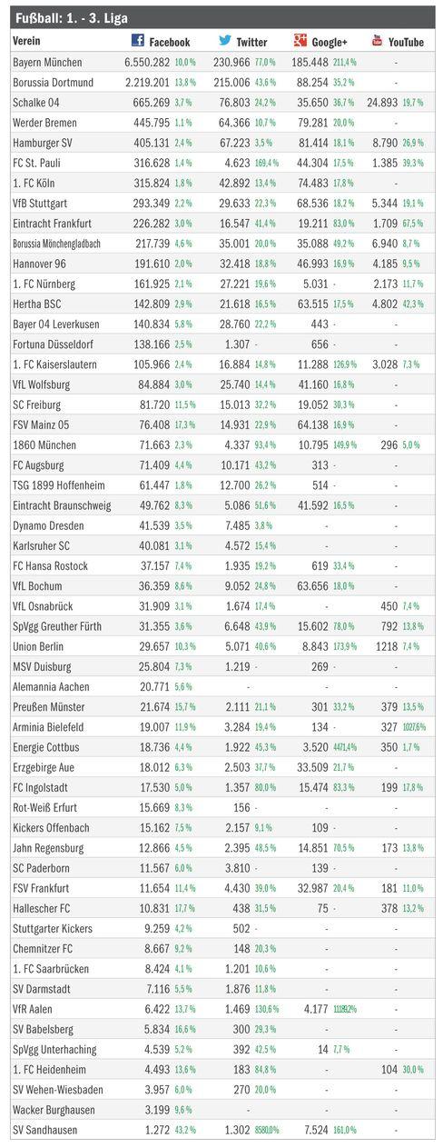 Deutsche Clubs in der Social-Media-Welt (Stand: 01.05.2013): Bayern an der Spitze