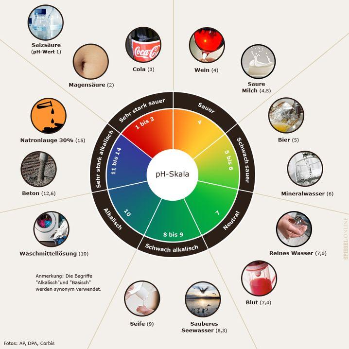 pH-Skala: Was ist sauer, was basisch?