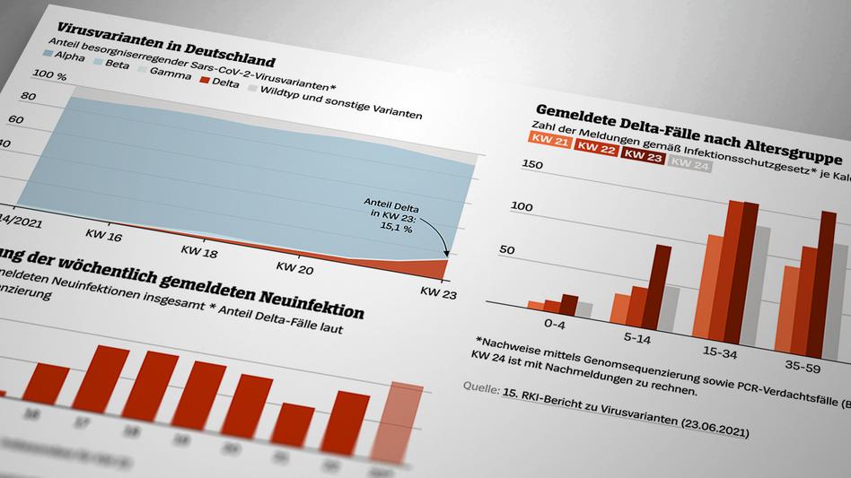 Wie sich die Delta-Variante in Deutschland ausbreitet – absolut, prozentual und nach Altersgruppen