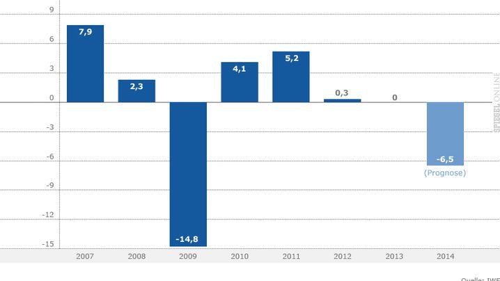 Krisenfolgen: So schwach ist die ukrainische Wirtschaft