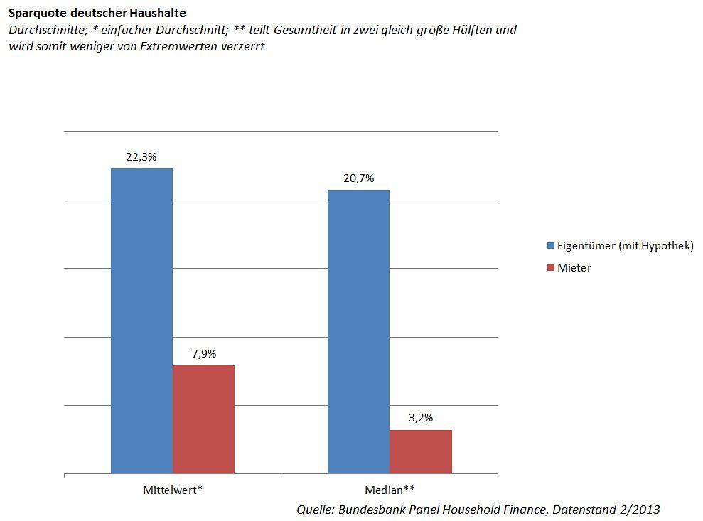 Grafik Wohnungsmarkt / Sparquote Haushalte / Eigentümer / Mieter