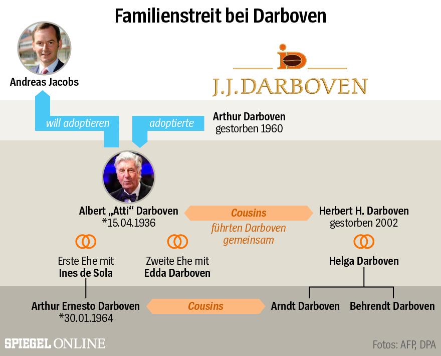 GRAFIK Darboven Familienstreit