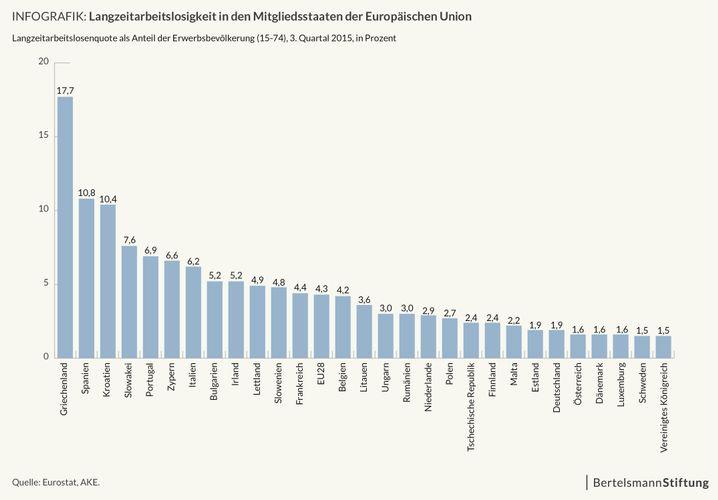 Langzeitarbeitslosigkeit in der EU