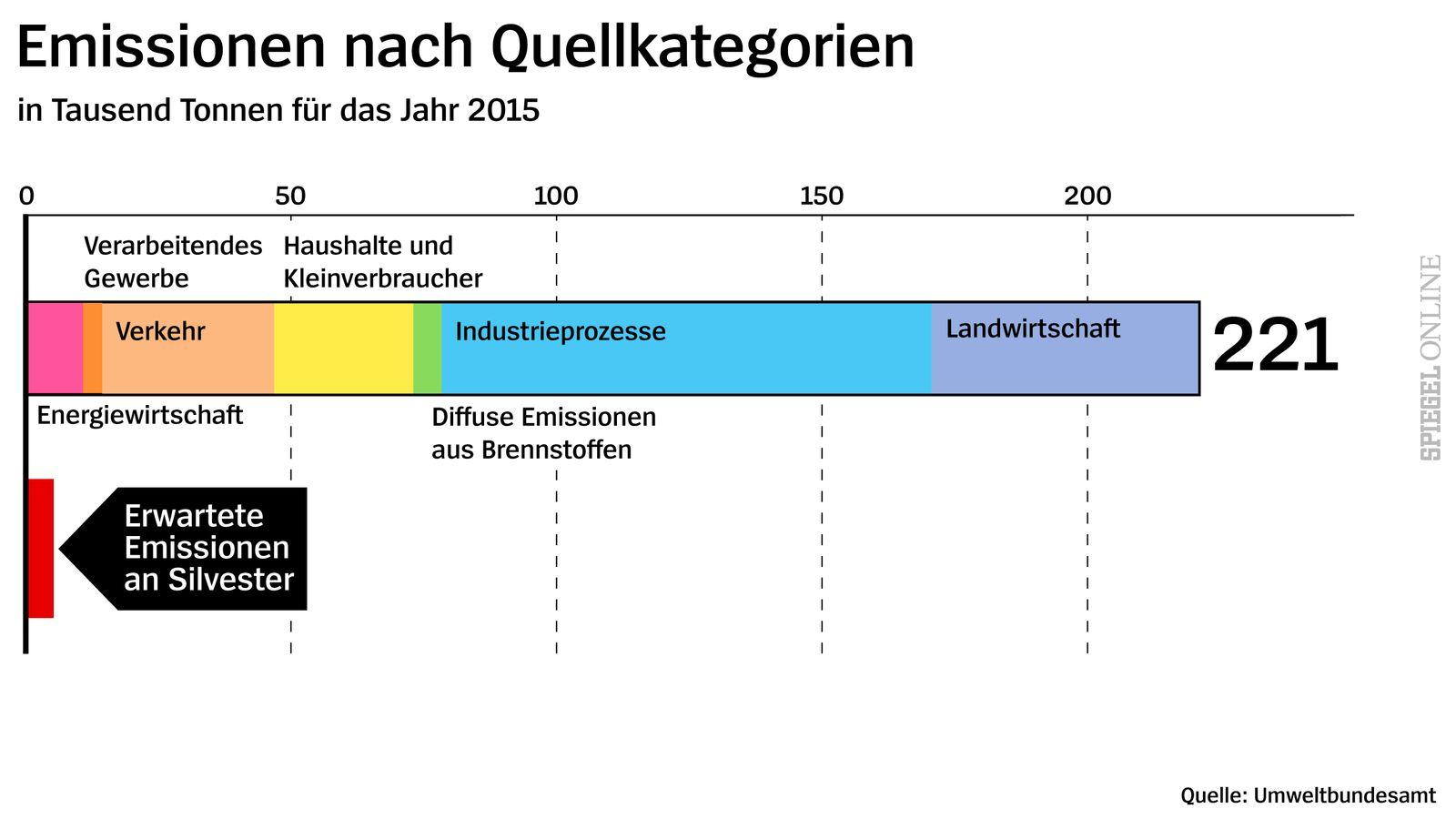 Emissionen nach Quellkategorien