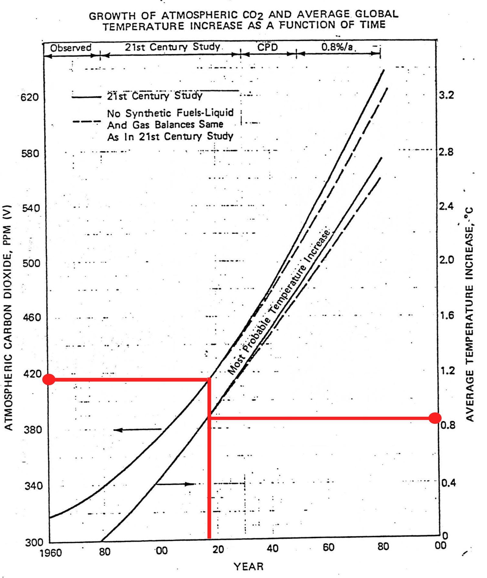 EINMALIGE VERWENDUNG Exxon/ Bericht 1982
