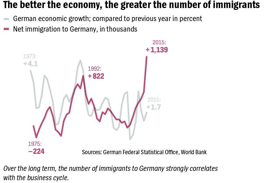 english version Grafik DER SPIEGEL 9/2017 Seite 61 - The better the economy, the greater the number of immigrants